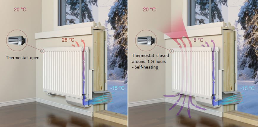 Figure 5. When the radiator temperature drops below room temperature the radiator starts to absorb heat from the room and the supply air warms up.