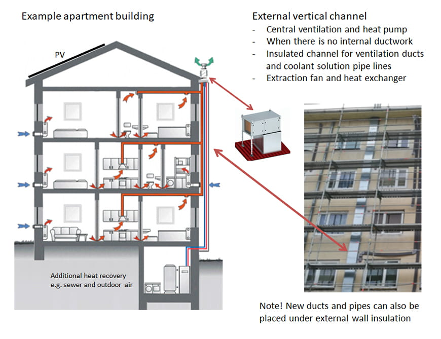 Figure 6. Ventilation radiators and exhaust heat pump – a deep-energy-renovation concept for apartment buildings.